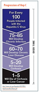 Progression of Hep C